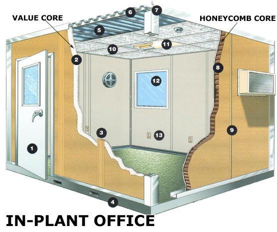 Inplant Offices and Office Partitions | Storemor